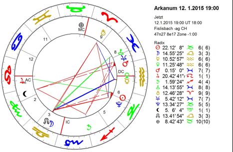 Grundausbildung Pyschologischer Astrologie